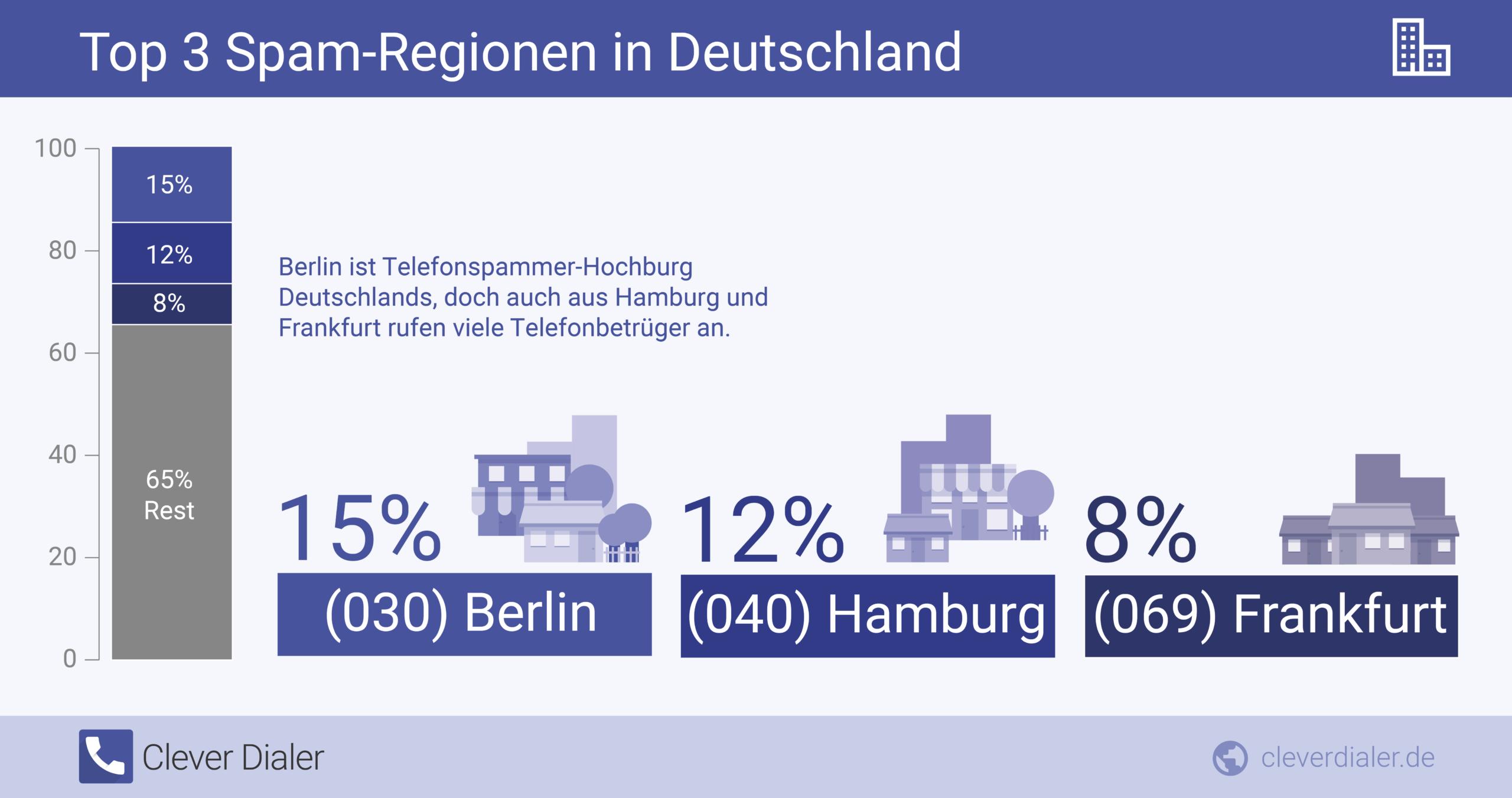 Top-Telefonspam-Städte in Deutschland
