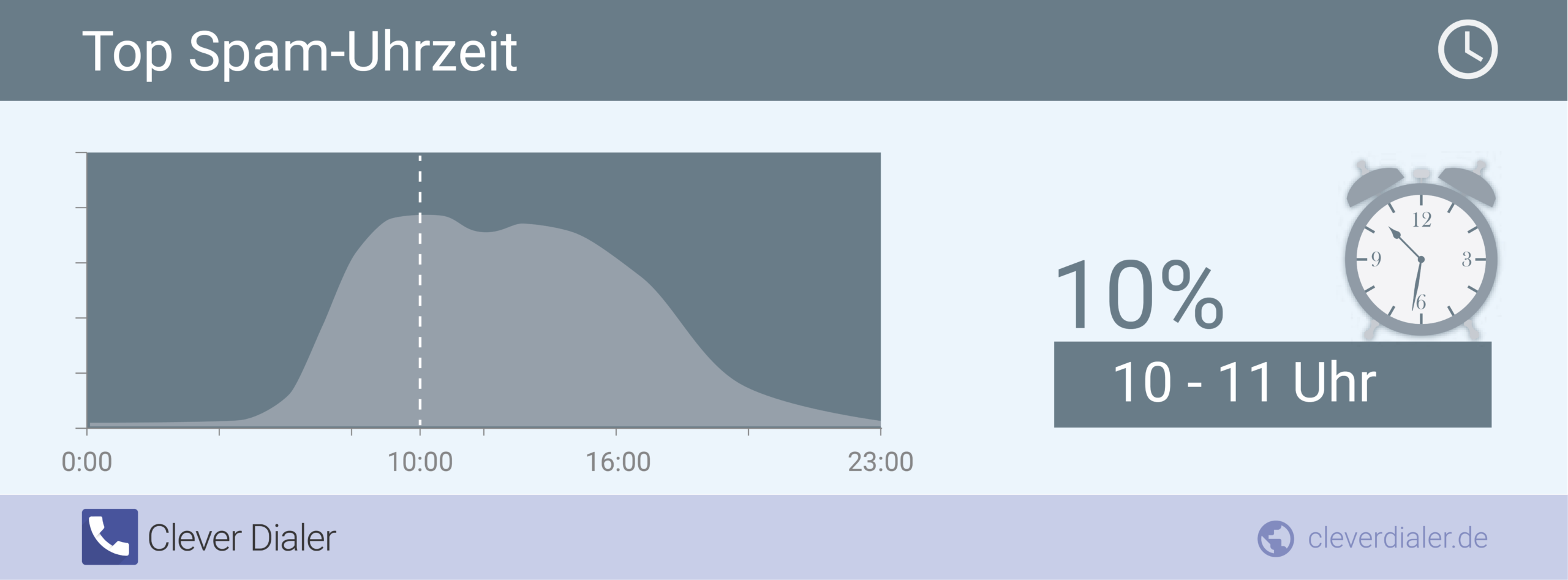 Top-Spam-Uhrzeiten in Deutschland